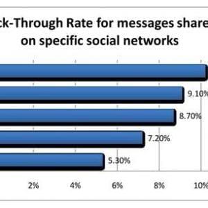 condivisione sui social network