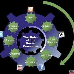il ruolo del social consumer brian solis