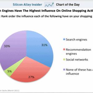 influenza dei motori di ricerca