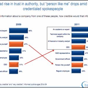 trust barometer barometro della credibilità