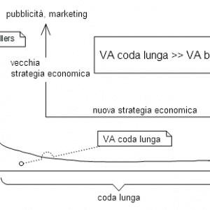 modello-economico-coda-lunga