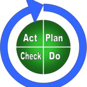 plan do check act il principio del miglioramento continuo
