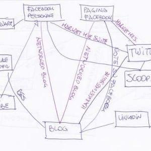 links social network