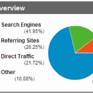 distribuzione ottimale della ricerca.