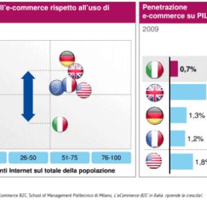 la penetrazione dell'ecommerce in Italia. Digital Advisory Group