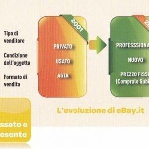 evoluzione di ebay