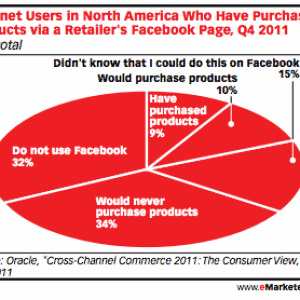 sondaggio emarketer su facebook commerce