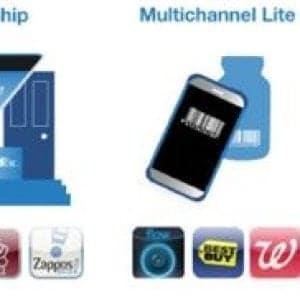 Tipi di interazione mobile