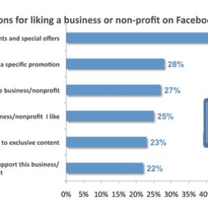 consumatori che fanno like sulle pagine facebook