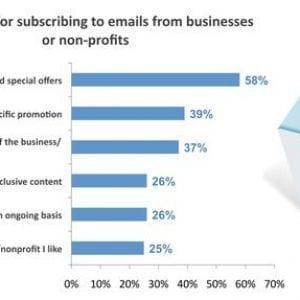 perché le persone sottoscrivono email