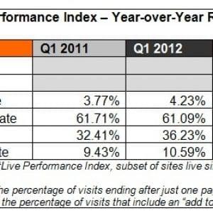 MarketLive Perfomance Index