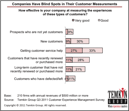 The State of Metrics CX, 2011 - Temkin Group