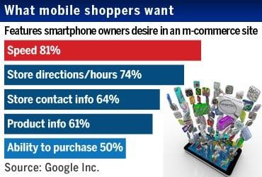 uso del mobile