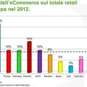 dati ecommerce europa
