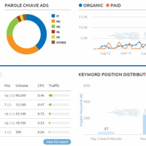 semrush e analisi delle keywords