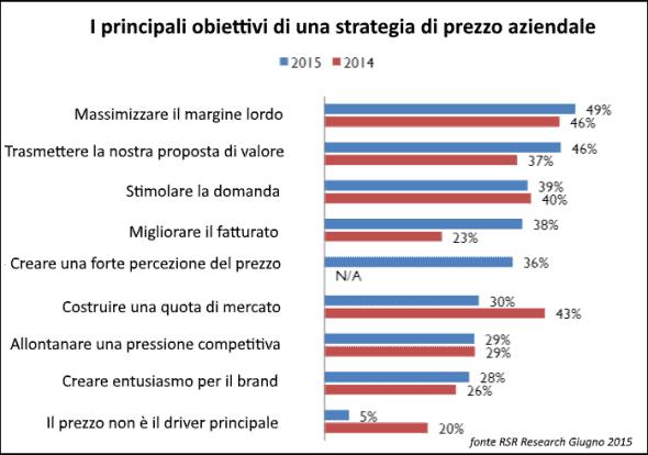 obiettivi di una strategia di prezzi aziendali
