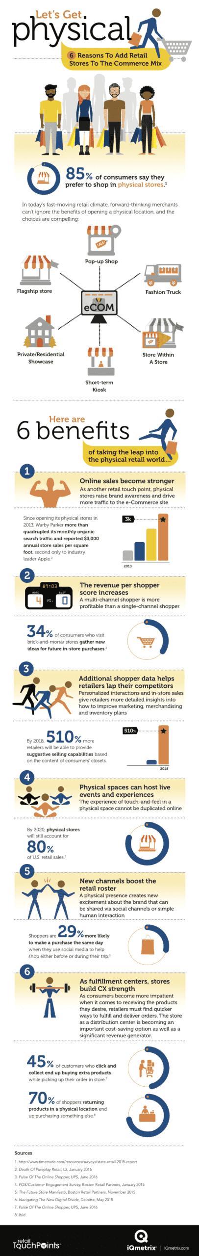 6 ragioni per aggiungere il negozio online al retail mix