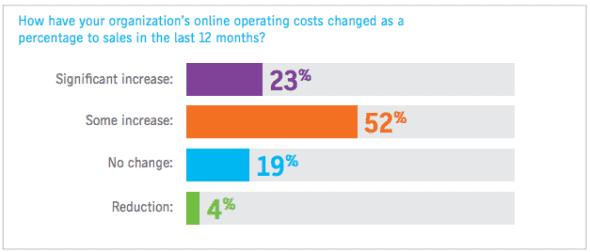 Aumento dei costi per la vendita online