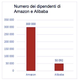dipendenti Amazon Alibaba
