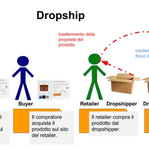 come funziona il dropship