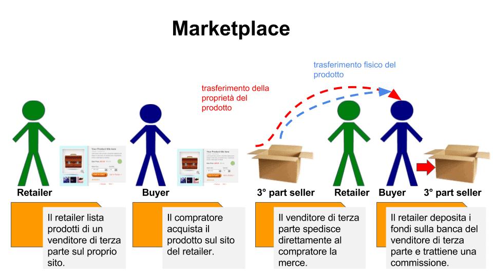 come funziona un marketplace