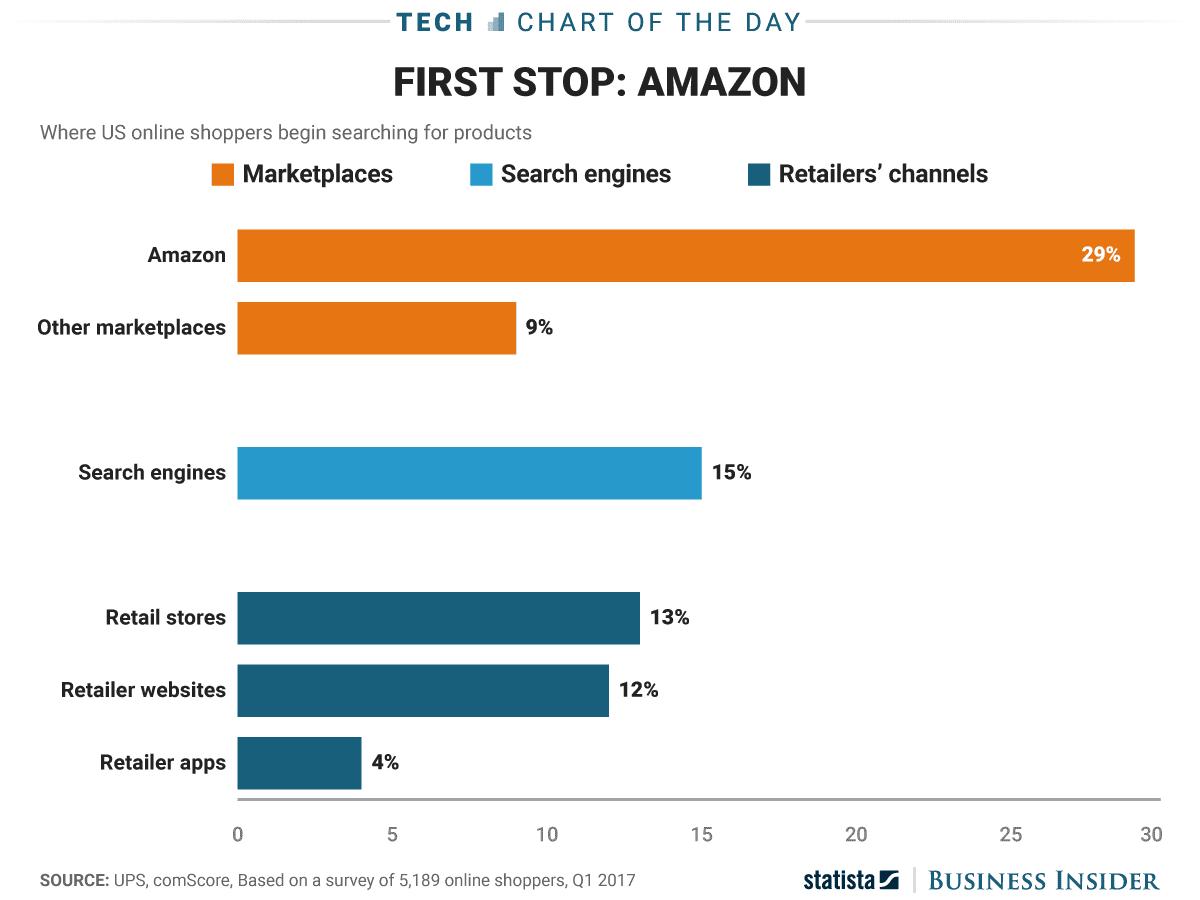 dove vanno i consumatori online