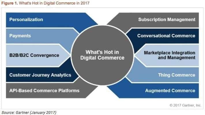 gartner hot in digital commerce