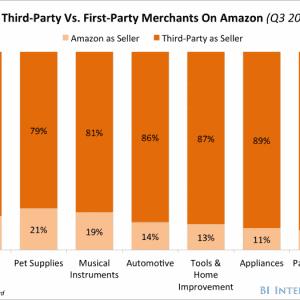 selezione dei prodotti in un giorno medio su Amazon