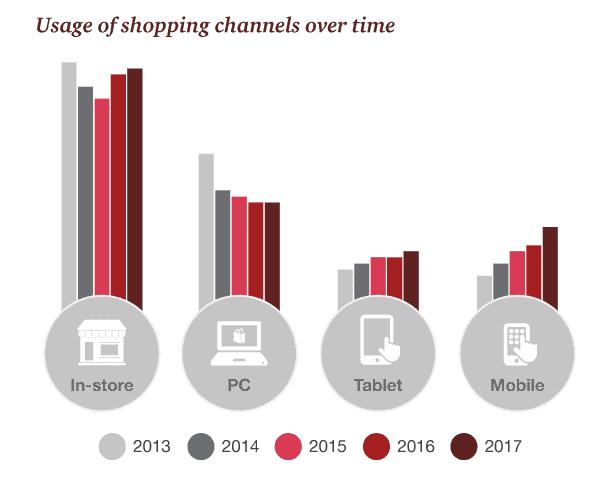 Uso dei canali di acquisto lungo il tempo