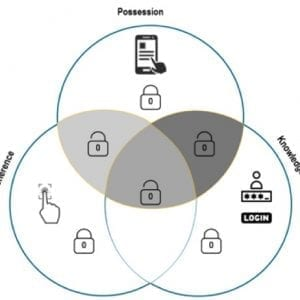 SCA - Strong Customer Authentication | M101