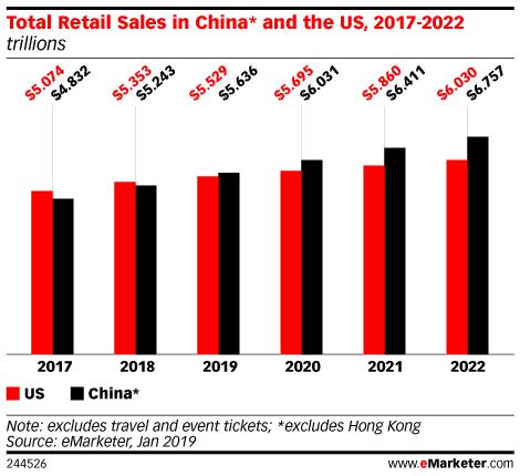 emarketer total retail usa vs china