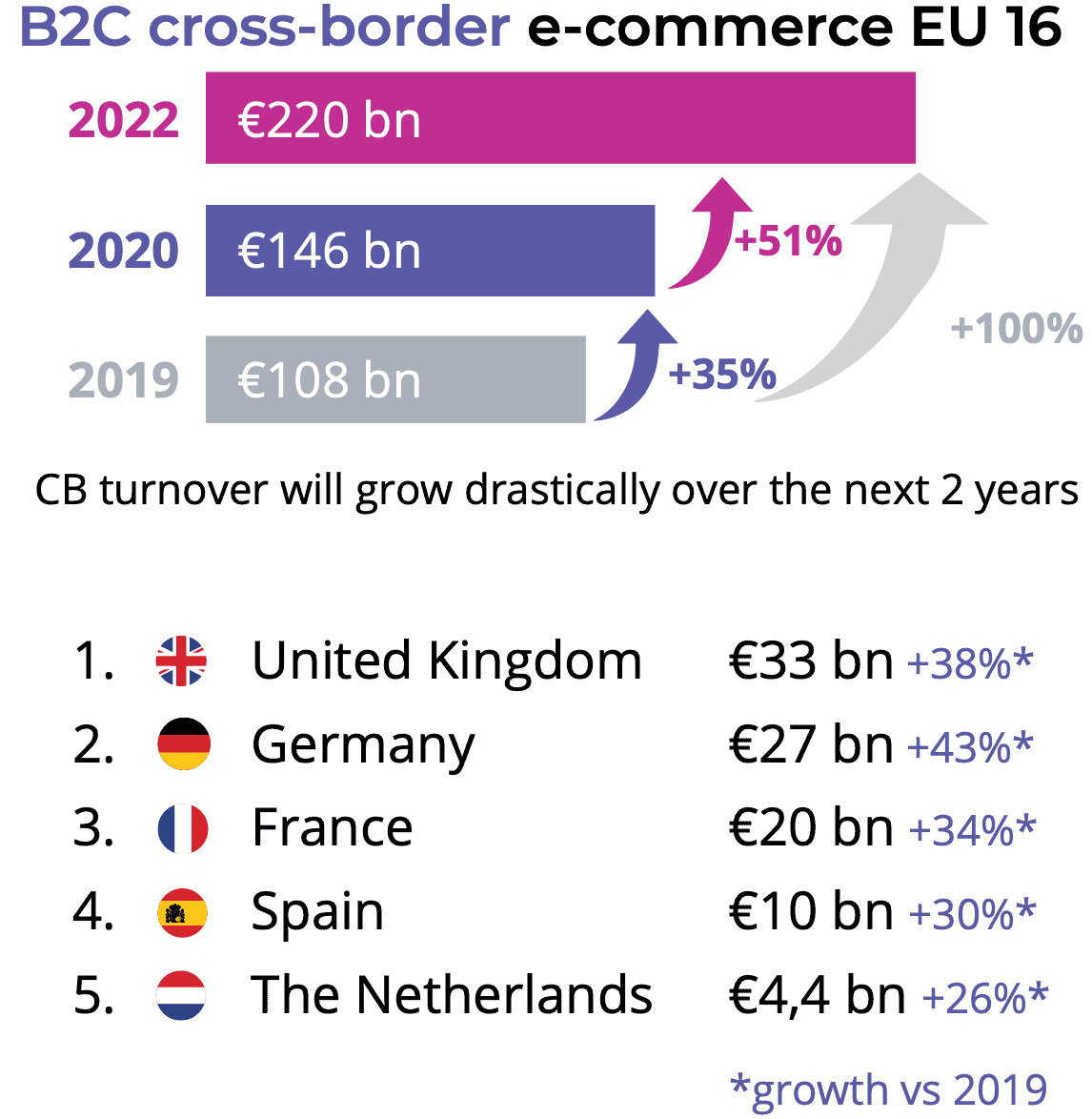 cross-commerce-europe