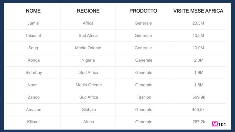 Marketplaces-in-africa