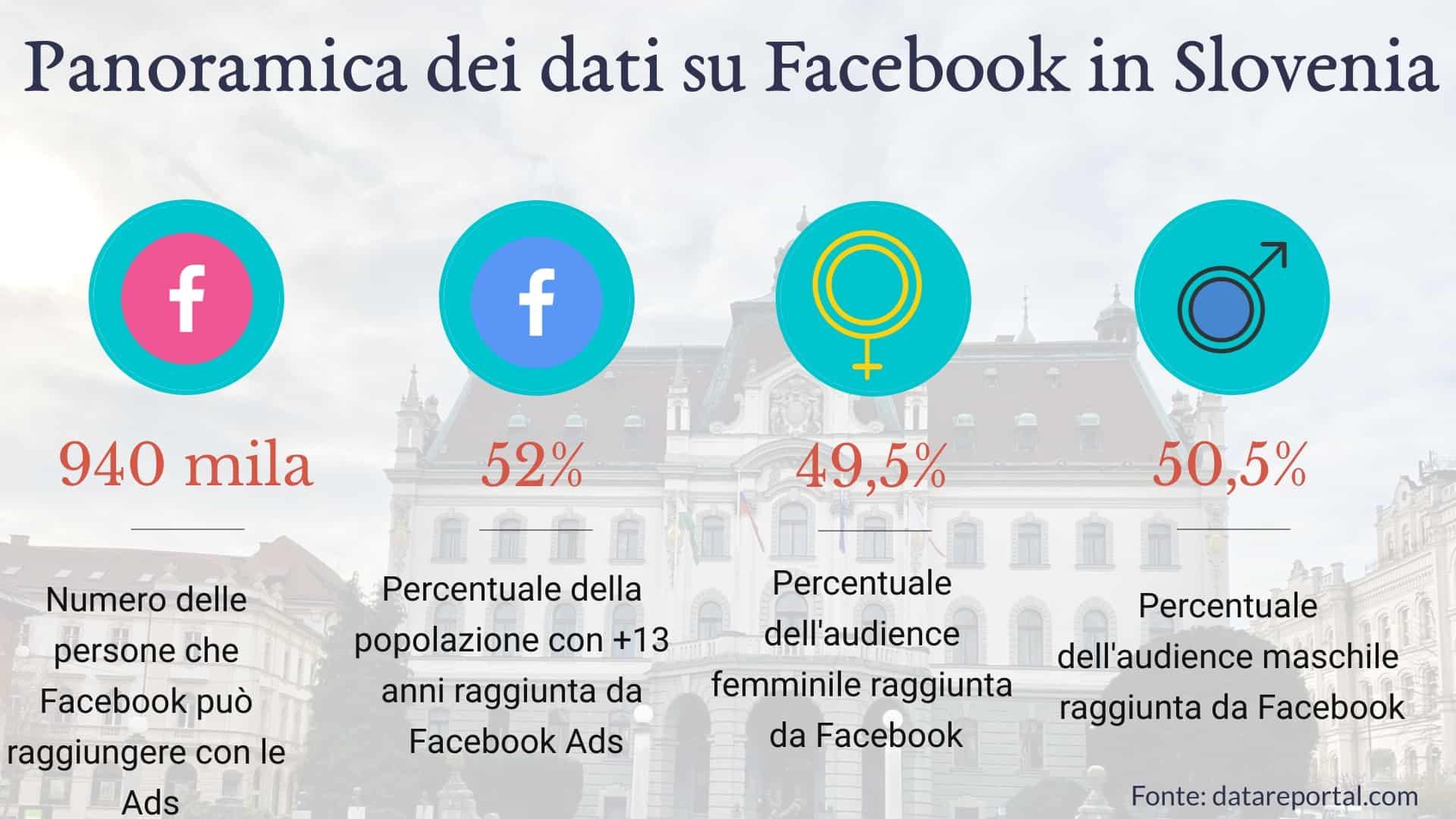 dati-facebook-slovenia