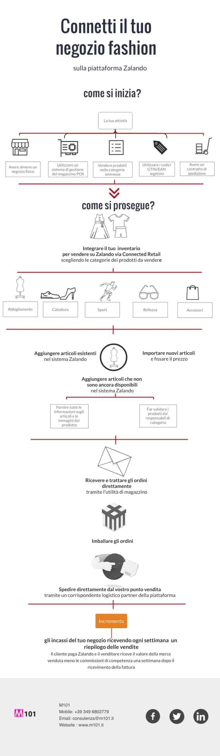 Zalando-connected-retail