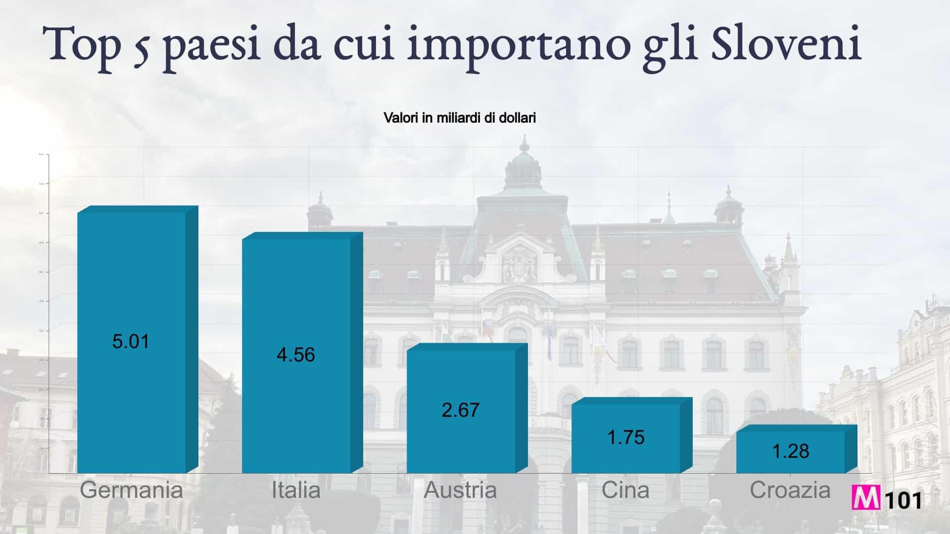 Paesi-da-cui-importano-gli-sloveni