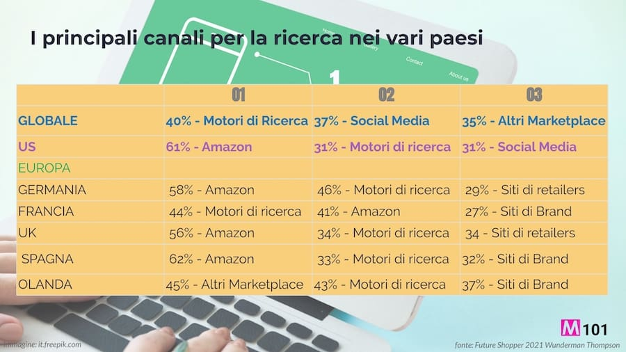 Canali-per-la-ricerca-online